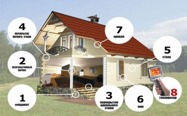 Нулевой цикл строительства частного дома